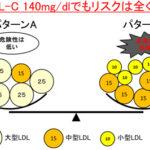 【ダイエット脳を鍛える方法15】コレステロールの真実(4)